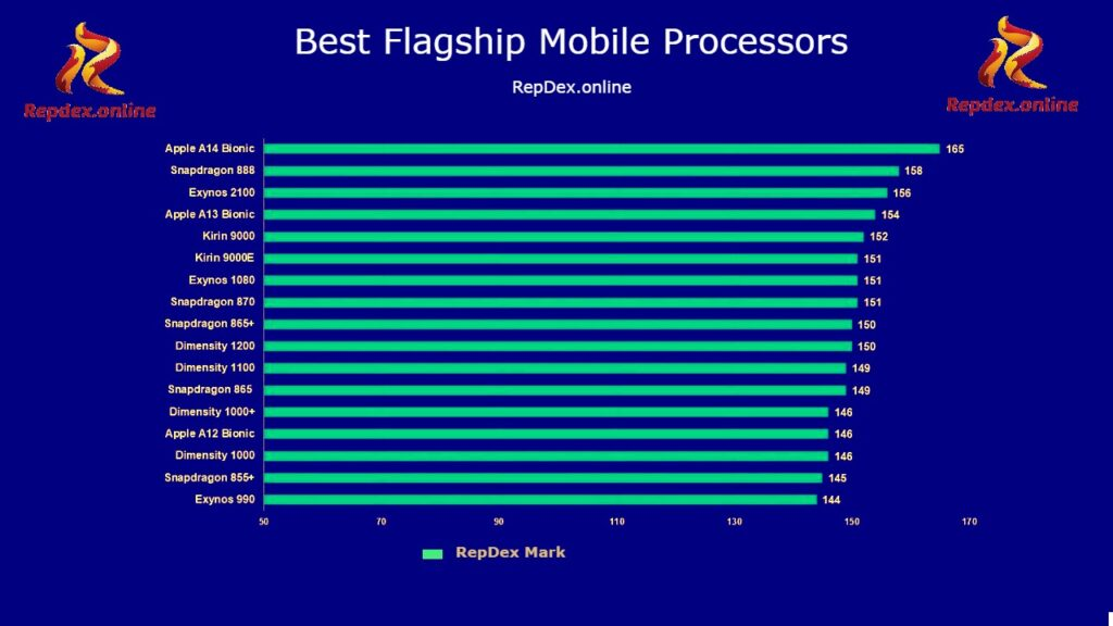 Best Flagship Mobile Processors
