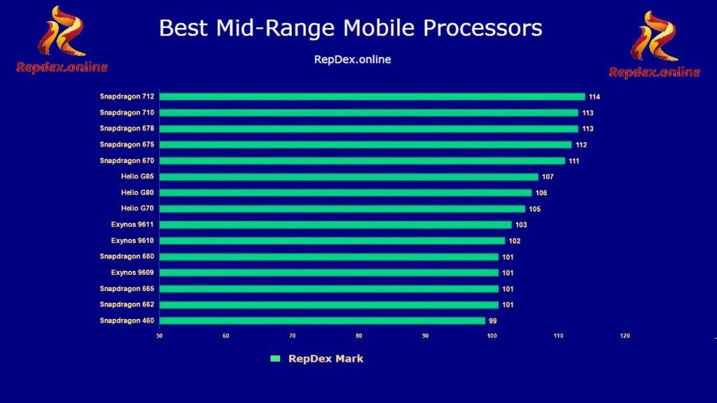 Best Mid range Mobile Chips