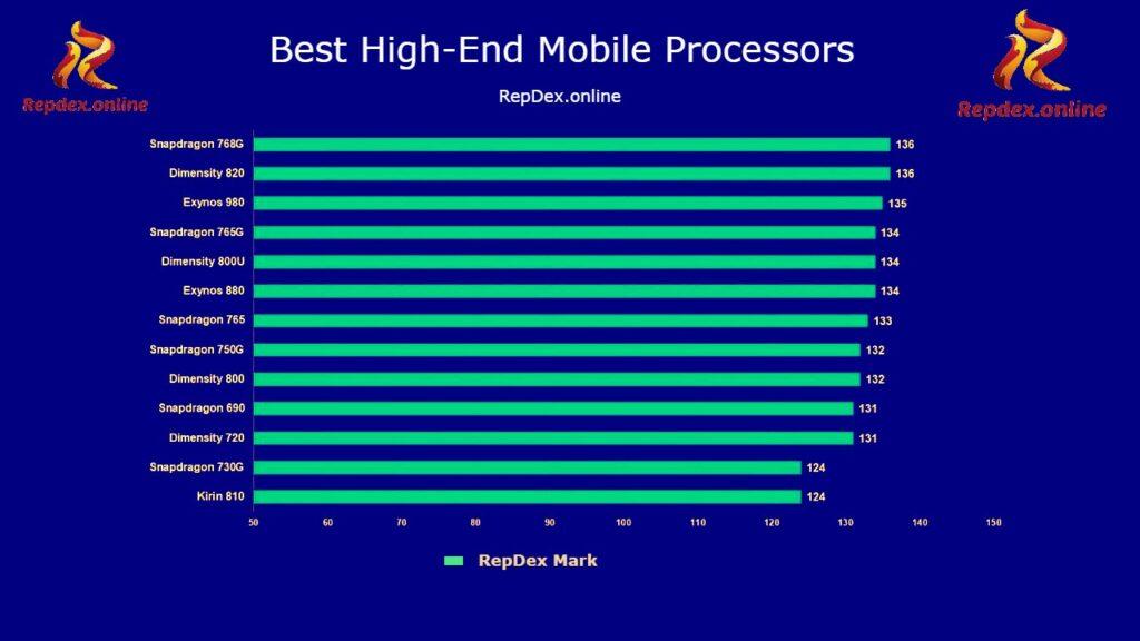 Top High end Smartphone SOCs